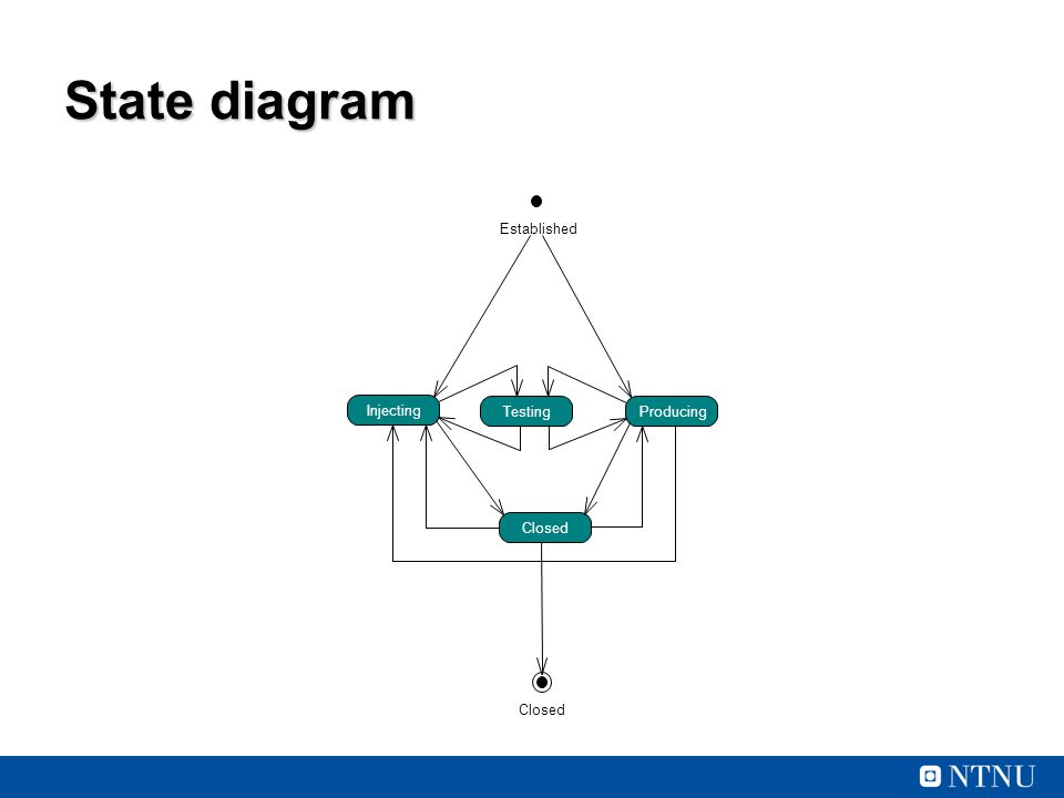 State diagram Producing Injecting Testing Closed Established