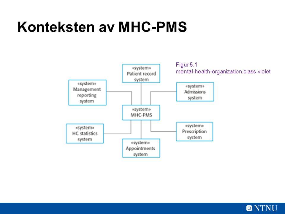 Konteksten av MHC-PMS Figur 5.1 mental-health-organization.class.violet
