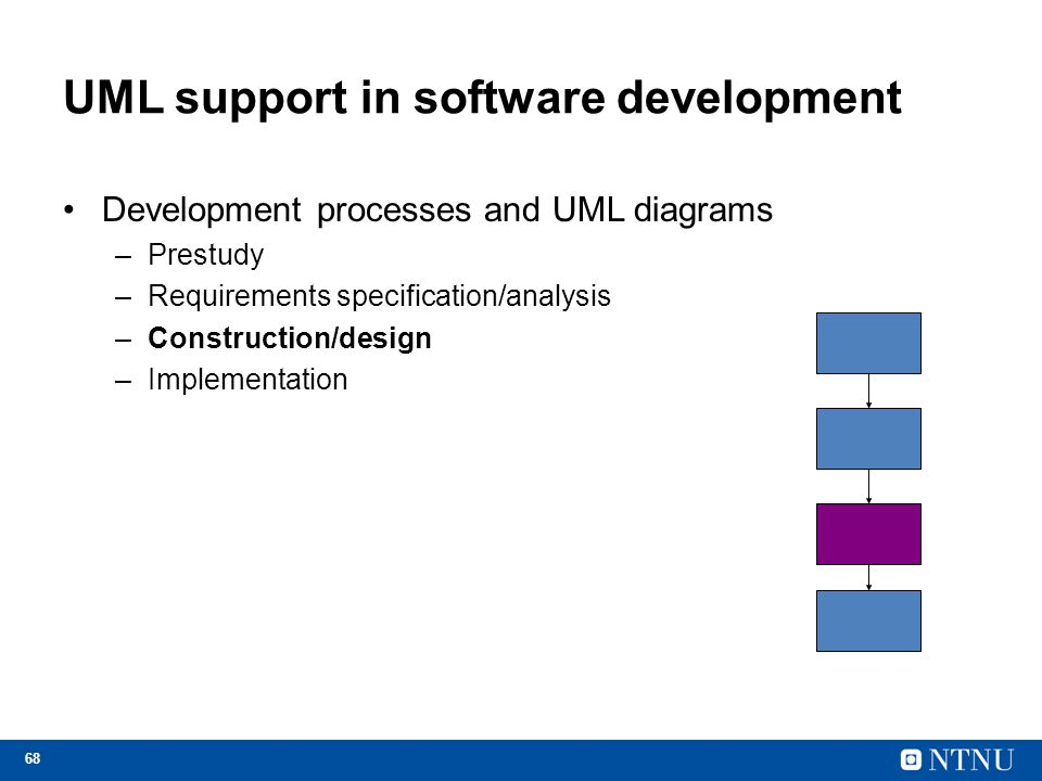 68 UML support in software development Development processes and UML diagrams –Prestudy –Requirements specification/analysis –Construction/design –Imp