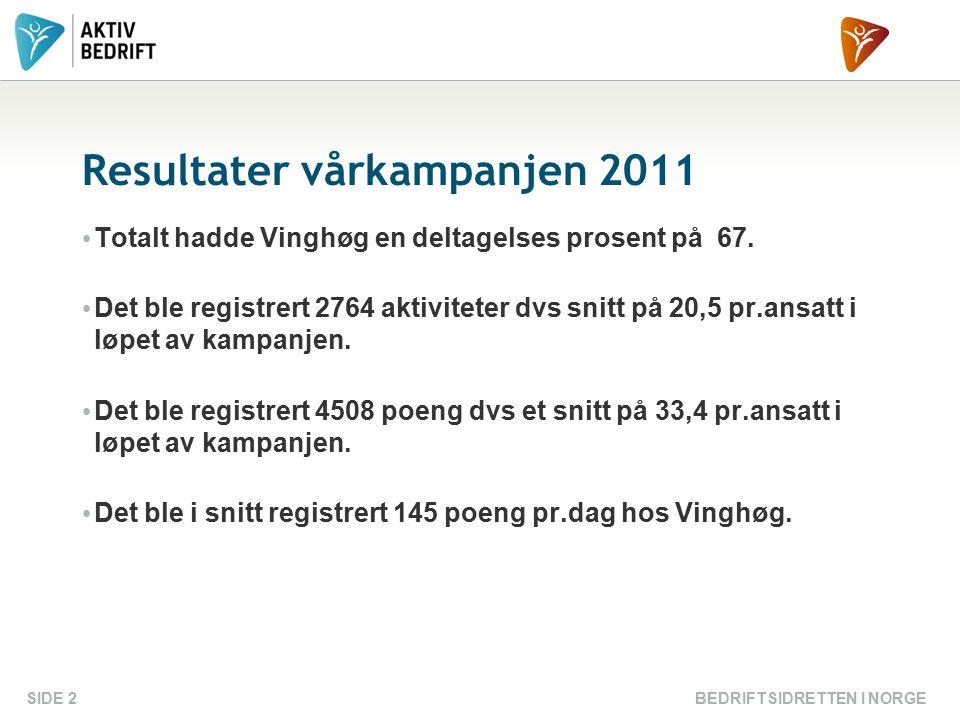 Resultater vårkampanjen 2011 Totalt hadde Vinghøg en deltagelses prosent på 67. Det ble registrert 2764 aktiviteter dvs snitt på 20,5 pr.ansatt i løpe