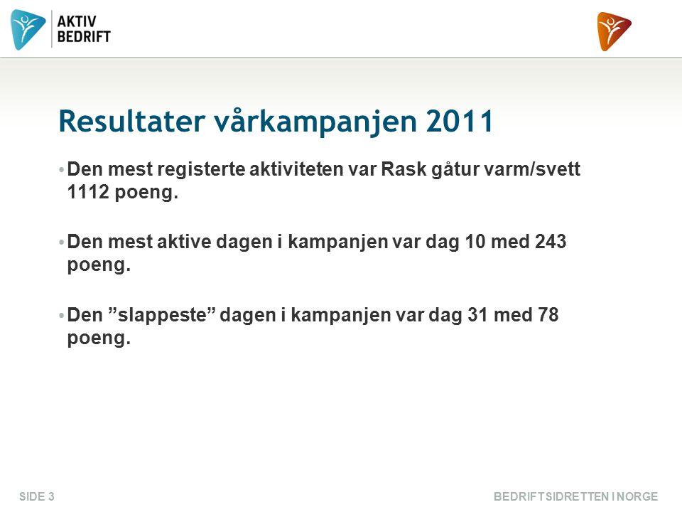 Resultater vårkampanjen 2011 Den mest registerte aktiviteten var Rask gåtur varm/svett 1112 poeng. Den mest aktive dagen i kampanjen var dag 10 med 24