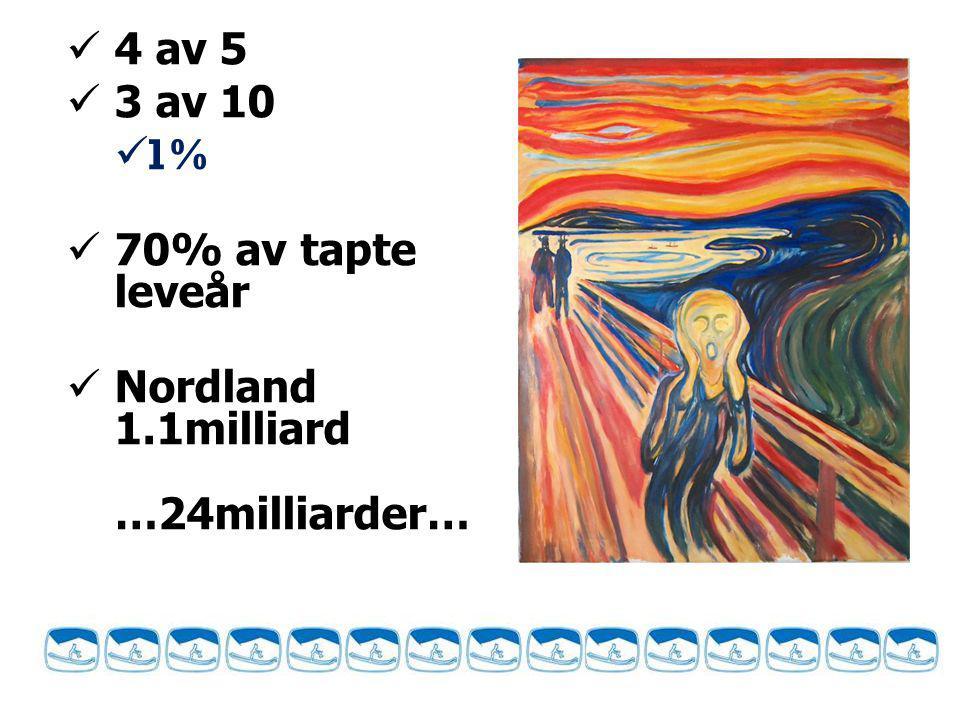 4 av 5 3 av 10 1% 70% av tapte leveår Nordland 1.1milliard …24milliarder…