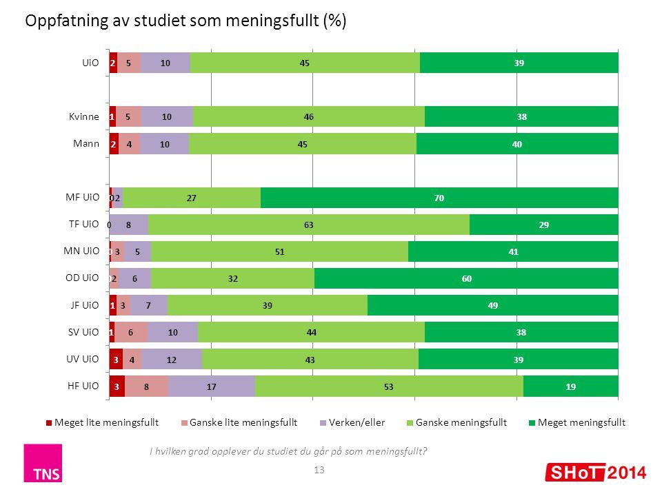 13 Oppfatning av studiet som meningsfullt (%) I hvilken grad opplever du studiet du går på som meningsfullt?