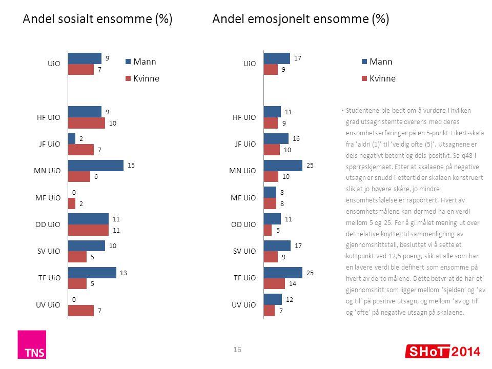 16 Andel sosialt ensomme (%)Andel emosjonelt ensomme (%) Studentene ble bedt om å vurdere i hvilken grad utsagn stemte overens med deres ensomhetserfaringer på en 5-punkt Likert-skala fra 'aldri (1)' til 'veldig ofte (5)'.