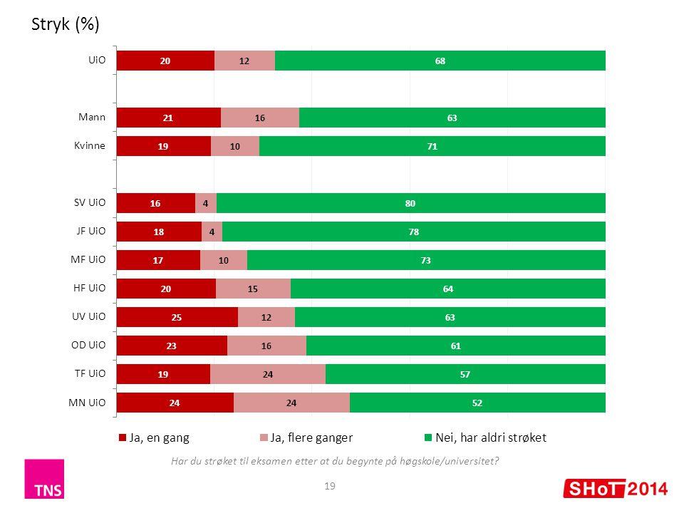 19 Stryk (%) Har du strøket til eksamen etter at du begynte på høgskole/universitet?