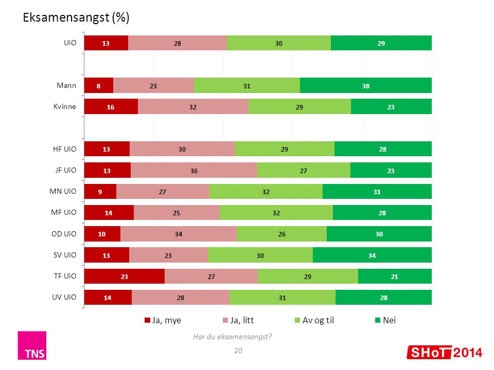 20 Eksamensangst (%) Har du eksamensangst?