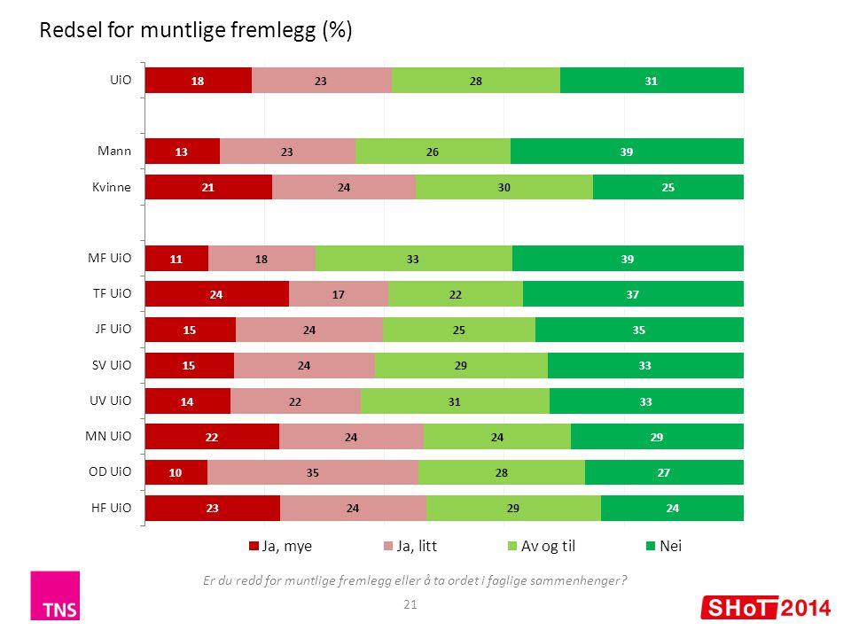 21 Redsel for muntlige fremlegg (%) Er du redd for muntlige fremlegg eller å ta ordet i faglige sammenhenger