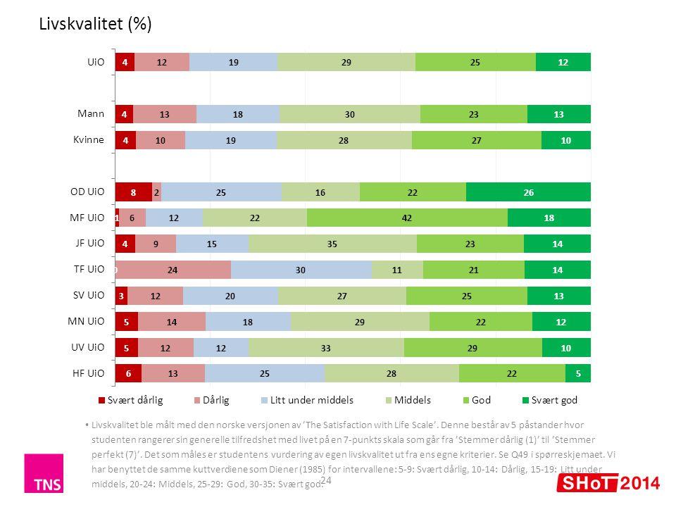 Livskvalitet (%) 24 Livskvalitet ble målt med den norske versjonen av 'The Satisfaction with Life Scale'.