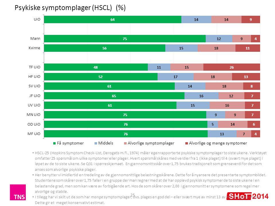 Psykiske symptomplager (HSCL) (%) 25 HSCL-25 (Hopkins Symptom Check-List, Derogatis m.fl., 1974) måler egenrapporterte psykiske symptomplager to siste ukene.