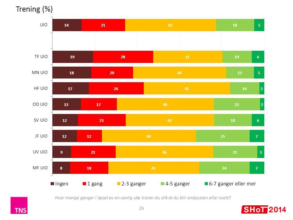 Trening (%) 29 Hvor mange ganger i løpet av en vanlig uke trener du slik at du blir andpusten eller svett?