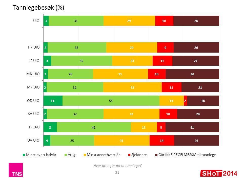 31 Tannlegebesøk (%) Hvor ofte går du til tannlege?