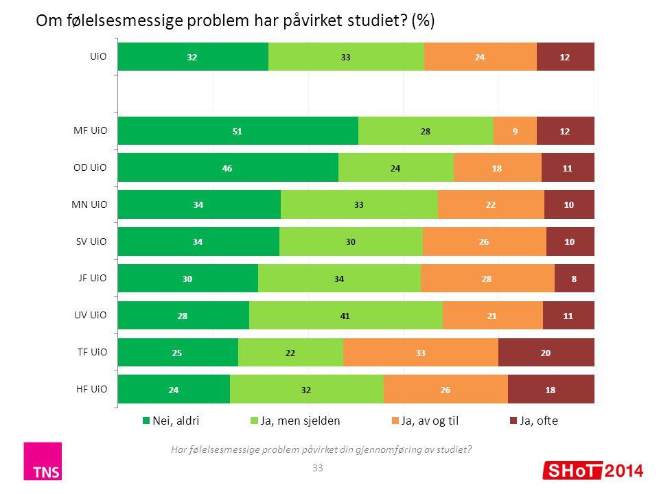 33 Om følelsesmessige problem har påvirket studiet.