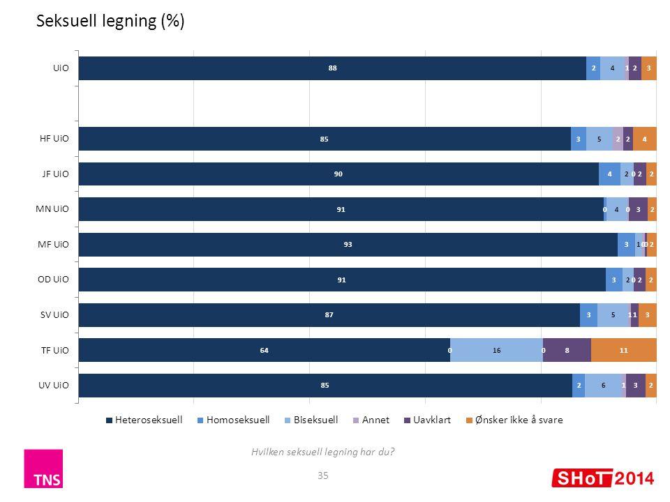 35 Seksuell legning (%) Hvilken seksuell legning har du