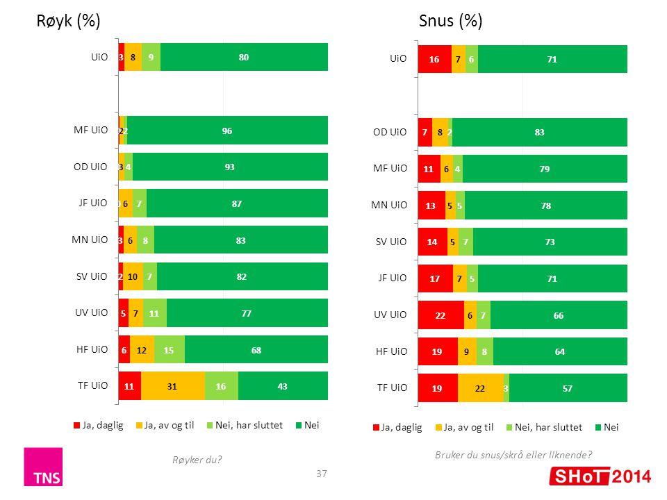37 Røyk (%)Snus (%) Røyker du Bruker du snus/skrå eller liknende