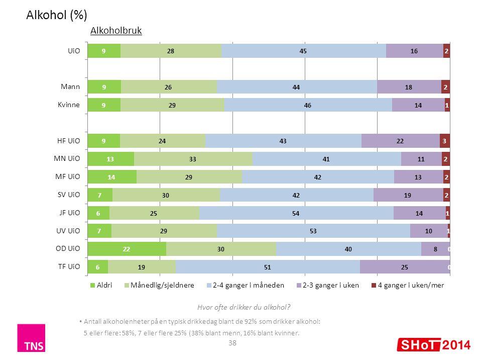 Alkohol (%) 38 Alkoholbruk Antall alkoholenheter på en typisk drikkedag blant de 92% som drikker alkohol: 5 eller flere: 58%, 7 eller flere 25% (38% blant menn, 16% blant kvinner.