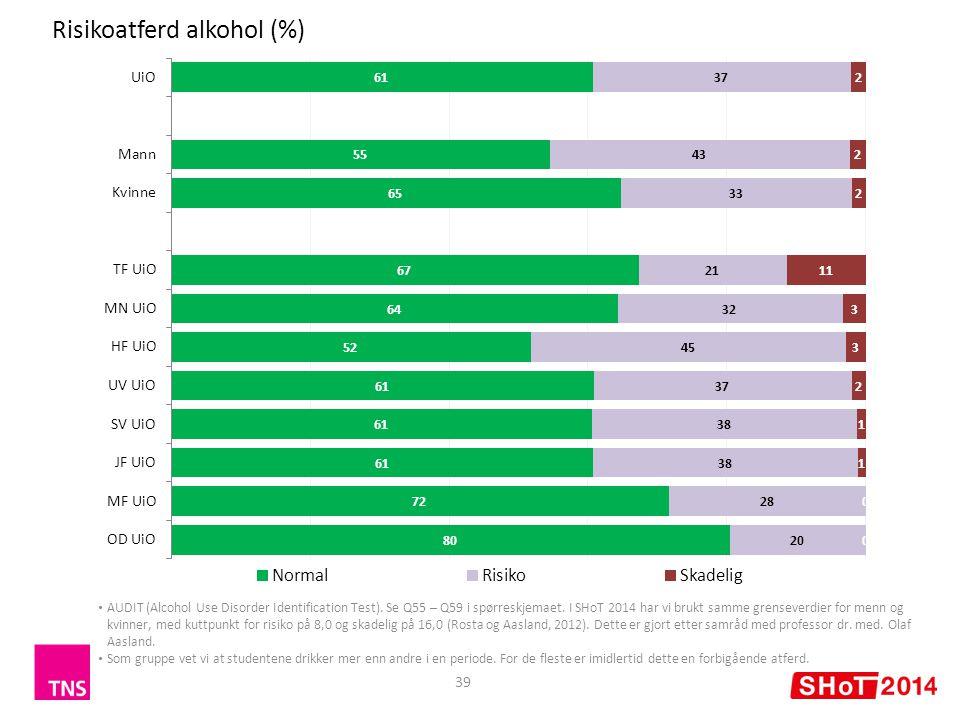 Risikoatferd alkohol (%) 39 AUDIT (Alcohol Use Disorder Identification Test). Se Q55 – Q59 i spørreskjemaet. I SHoT 2014 har vi brukt samme grenseverd