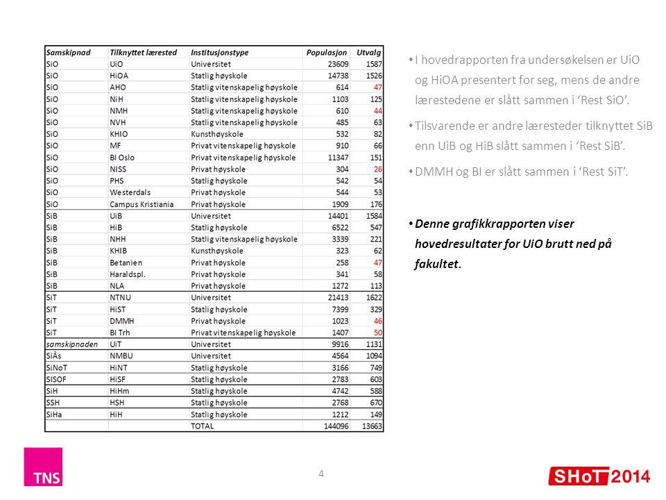 4 I hovedrapporten fra undersøkelsen er UiO og HiOA presentert for seg, mens de andre lærestedene er slått sammen i 'Rest SiO'.