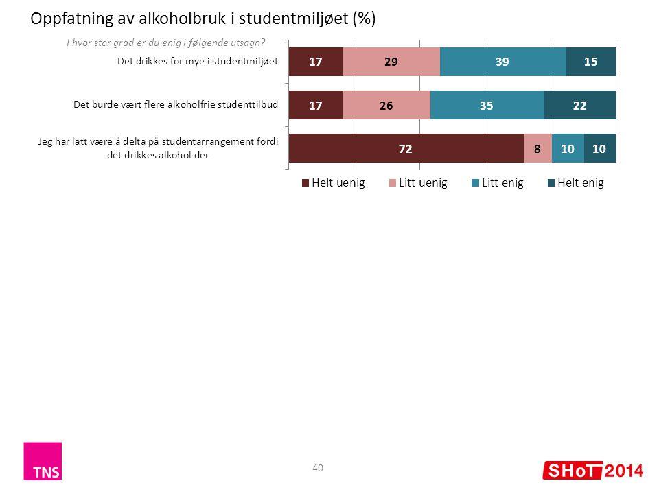 Oppfatning av alkoholbruk i studentmiljøet (%) 40 I hvor stor grad er du enig i følgende utsagn