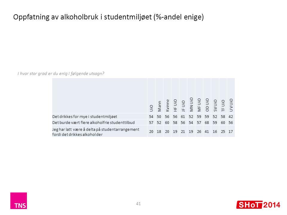 41 Oppfatning av alkoholbruk i studentmiljøet (%-andel enige) I hvor stor grad er du enig i følgende utsagn.