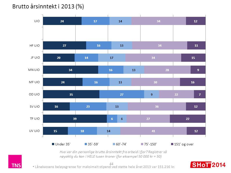 Brutto årsinntekt i 2013 (%) 44 Lånekassens beløpsgrense for maksimalt stipend ved støtte hele året 2013 var 151.216 kr.