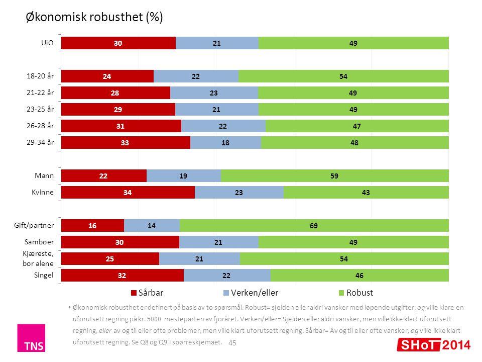 Økonomisk robusthet (%) 45 Økonomisk robusthet er definert på basis av to spørsmål.