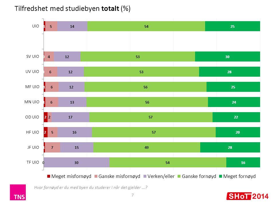 Tilfredshet med studiebyen totalt (%) 7 Hvor fornøyd er du med byen du studerer i når det gjelder...?