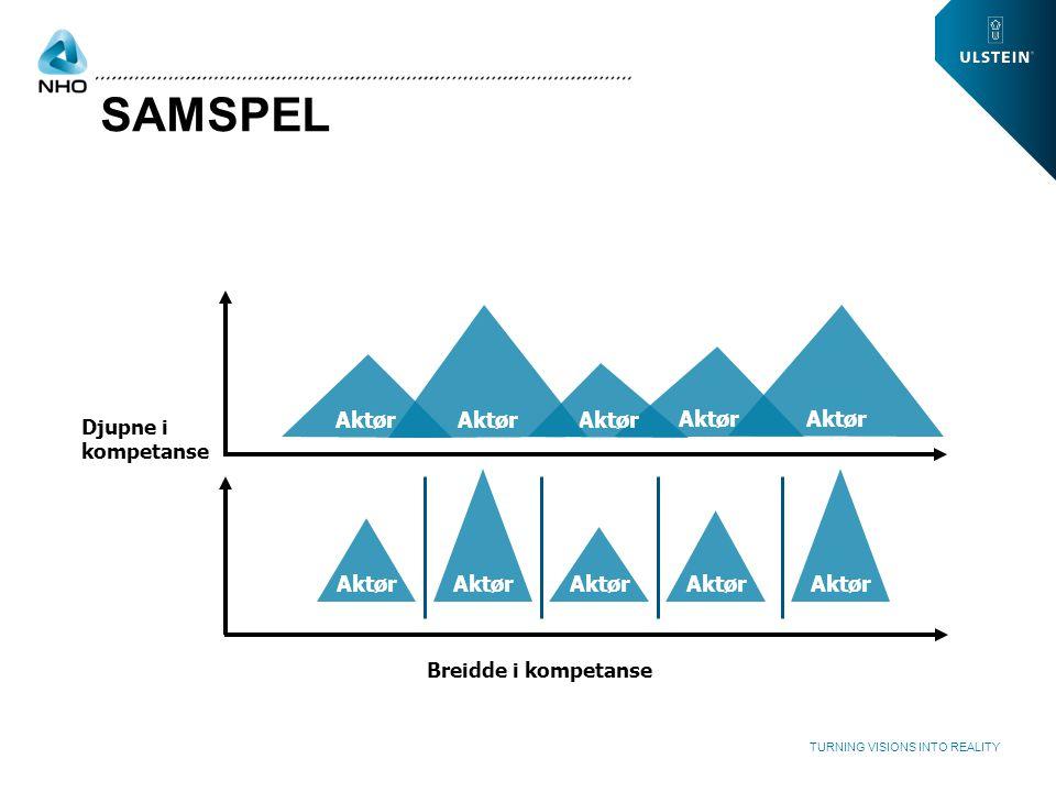 WWW.ULSTEIN.COM TURNING VISIONS INTO REALITY SAMSPEL Djupne i kompetanse Breidde i kompetanse Aktør