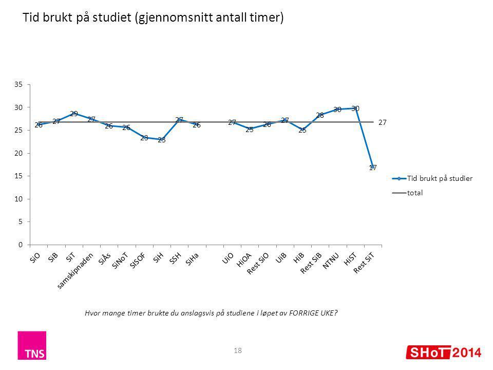 18 Tid brukt på studiet (gjennomsnitt antall timer) Hvor mange timer brukte du anslagsvis på studiene i løpet av FORRIGE UKE