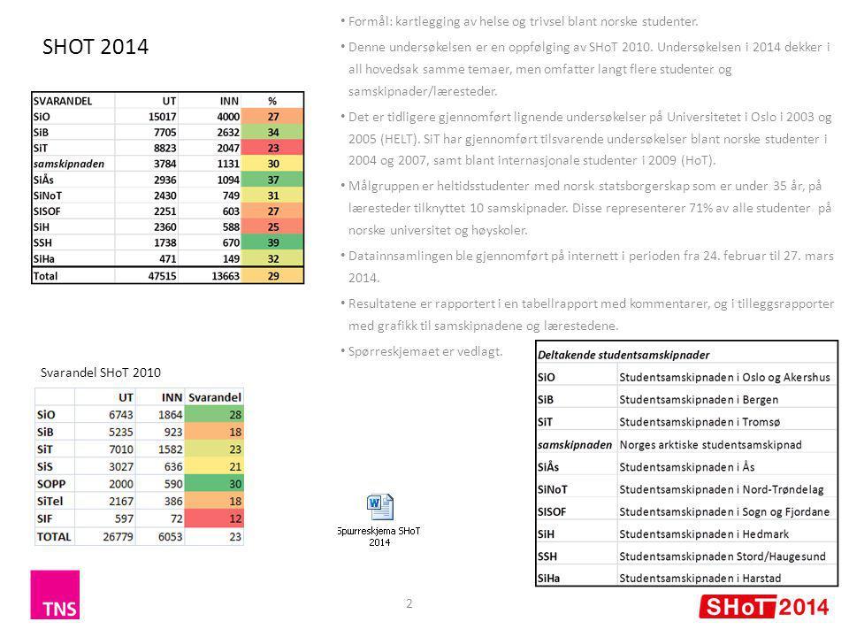 SHOT 2014 2 Formål: kartlegging av helse og trivsel blant norske studenter.