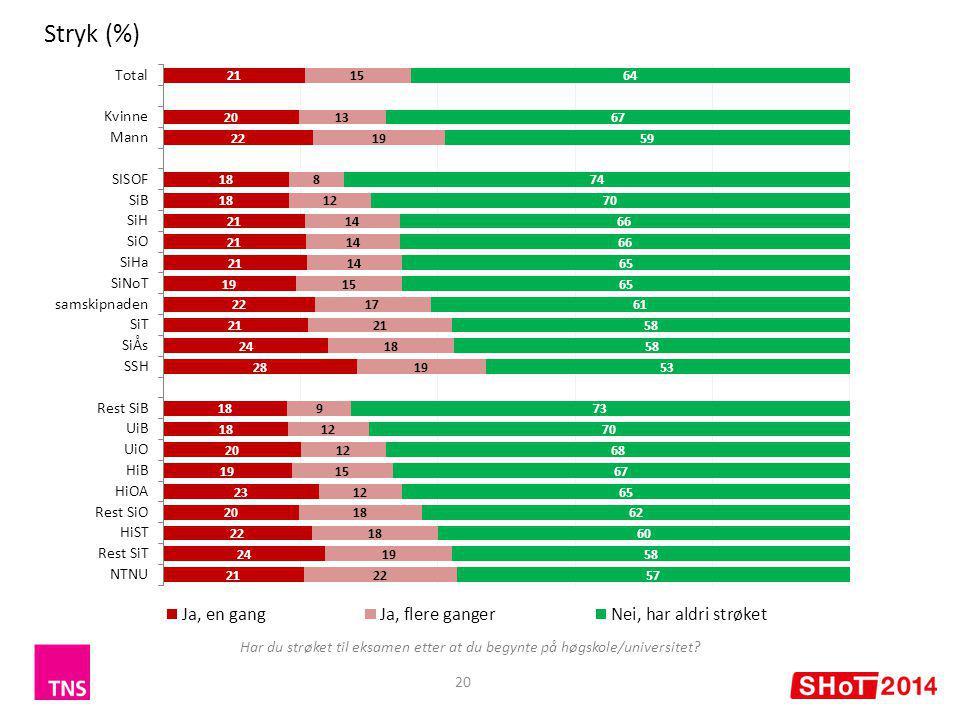 20 Stryk (%) Har du strøket til eksamen etter at du begynte på høgskole/universitet