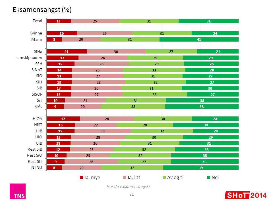 21 Eksamensangst (%) Har du eksamensangst