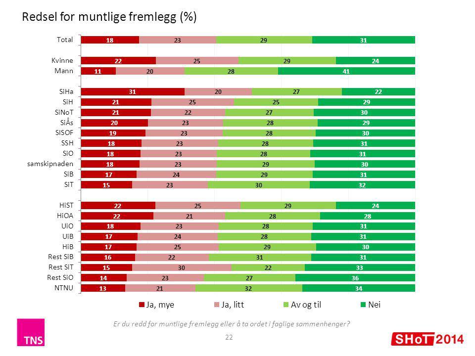22 Redsel for muntlige fremlegg (%) Er du redd for muntlige fremlegg eller å ta ordet i faglige sammenhenger