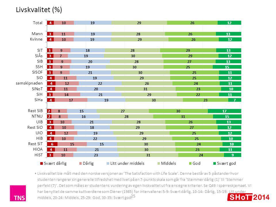 Livskvalitet (%) 25 Livskvalitet ble målt med den norske versjonen av 'The Satisfaction with Life Scale'.