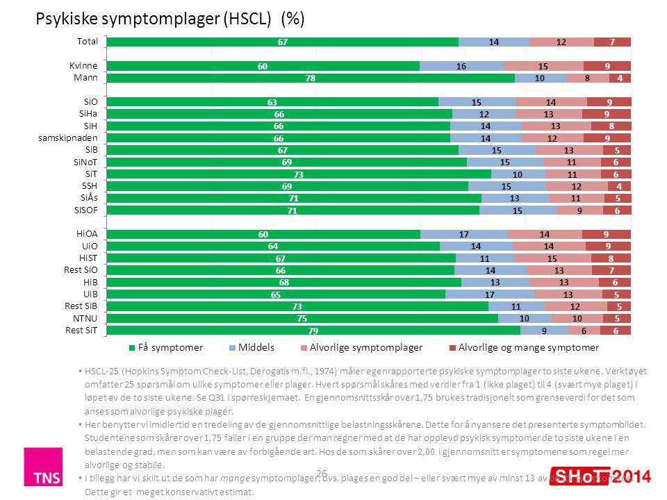 Psykiske symptomplager (HSCL) (%) 26 HSCL-25 (Hopkins Symptom Check-List, Derogatis m.fl., 1974) måler egenrapporterte psykiske symptomplager to siste ukene.