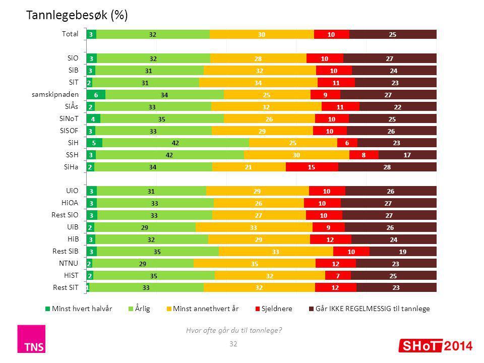 32 Tannlegebesøk (%) Hvor ofte går du til tannlege