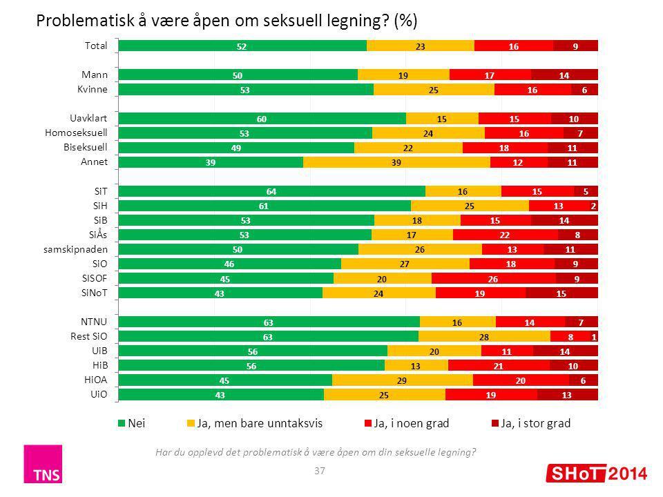 37 Problematisk å være åpen om seksuell legning.