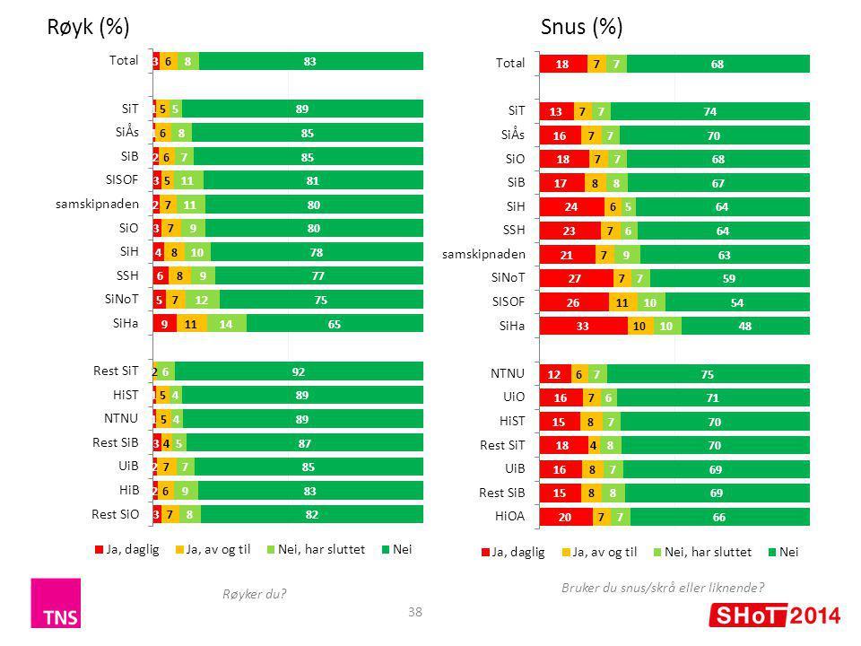 38 Røyk (%)Snus (%) Røyker du Bruker du snus/skrå eller liknende