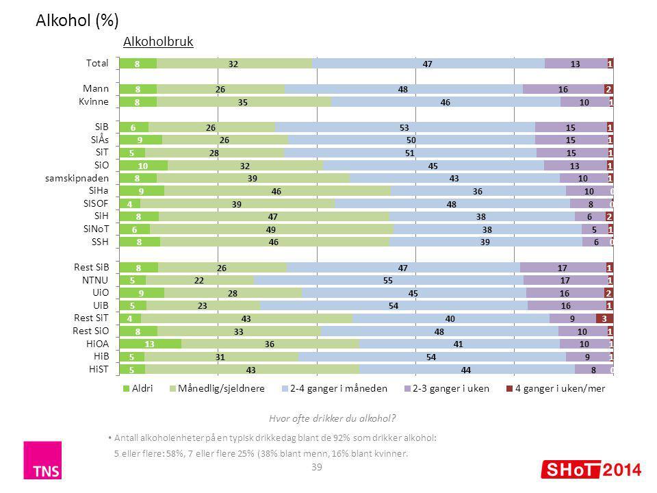 Alkohol (%) 39 Alkoholbruk Antall alkoholenheter på en typisk drikkedag blant de 92% som drikker alkohol: 5 eller flere: 58%, 7 eller flere 25% (38% blant menn, 16% blant kvinner.