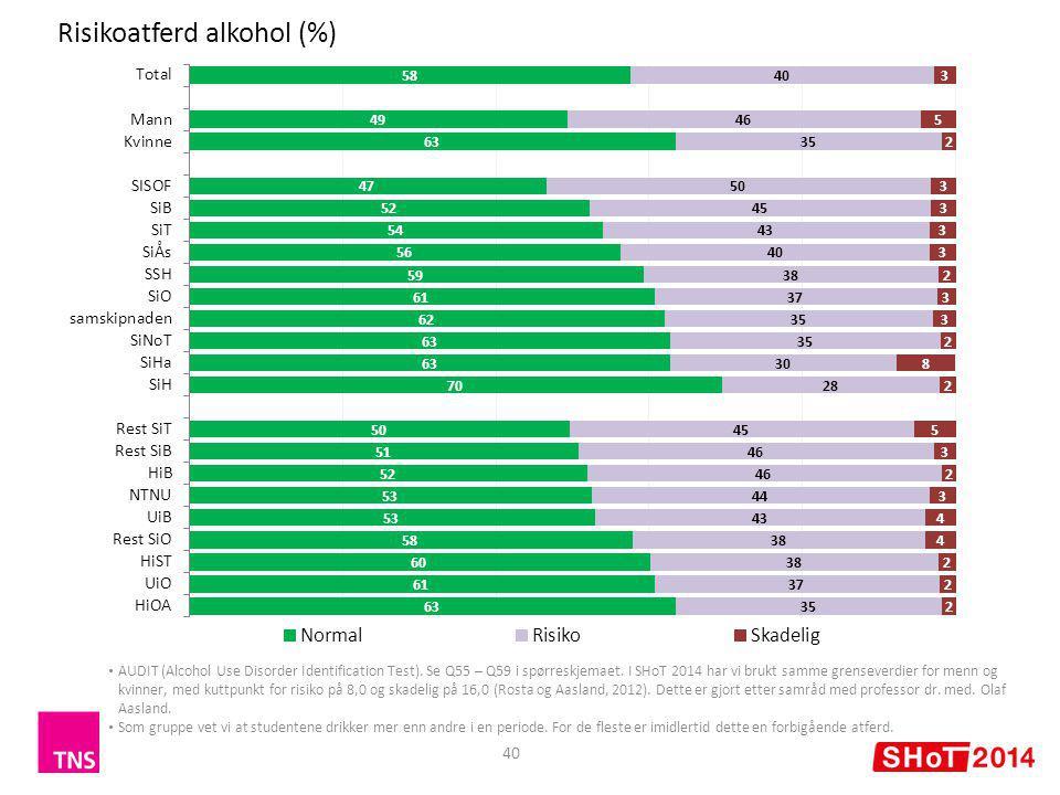 Risikoatferd alkohol (%) 40 AUDIT (Alcohol Use Disorder Identification Test). Se Q55 – Q59 i spørreskjemaet. I SHoT 2014 har vi brukt samme grenseverd