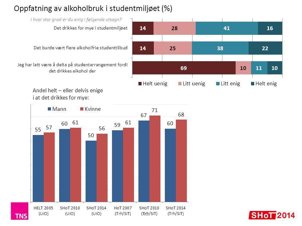 Oppfatning av alkoholbruk i studentmiljøet (%) 41 Andel helt – eller delvis enige i at det drikkes for mye: I hvor stor grad er du enig i følgende utsagn