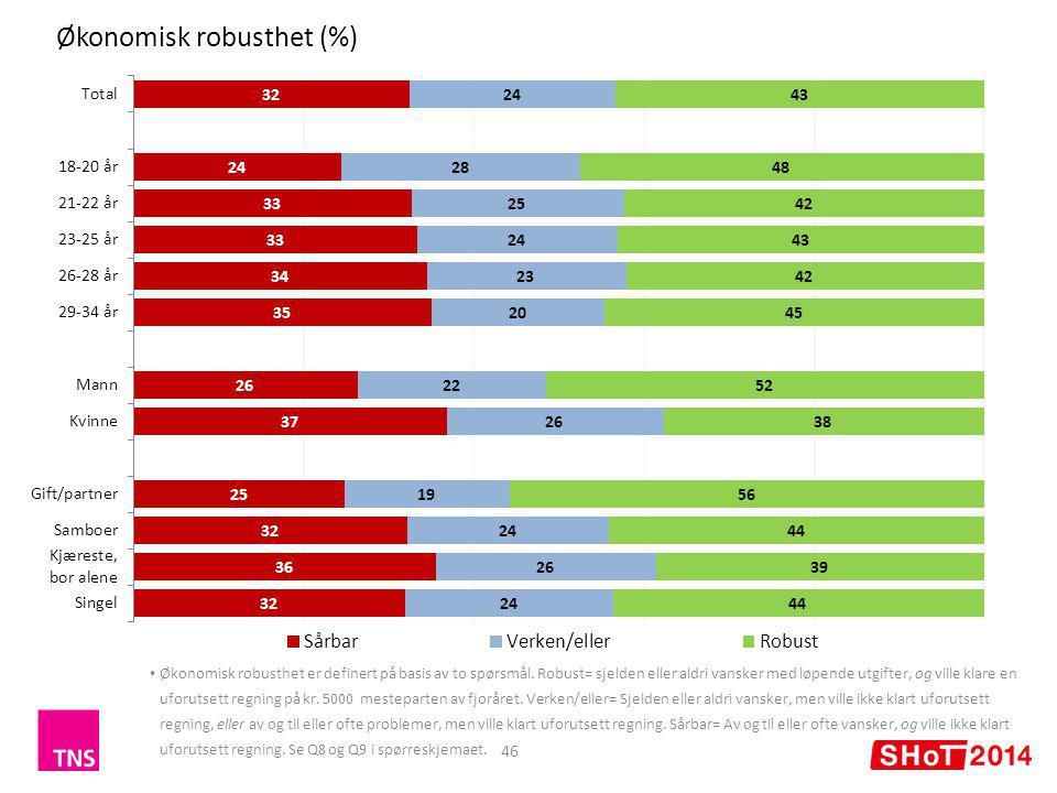 Økonomisk robusthet (%) 46 Økonomisk robusthet er definert på basis av to spørsmål.