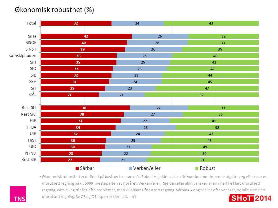 Økonomisk robusthet (%) 47 Økonomisk robusthet er definert på basis av to spørsmål.