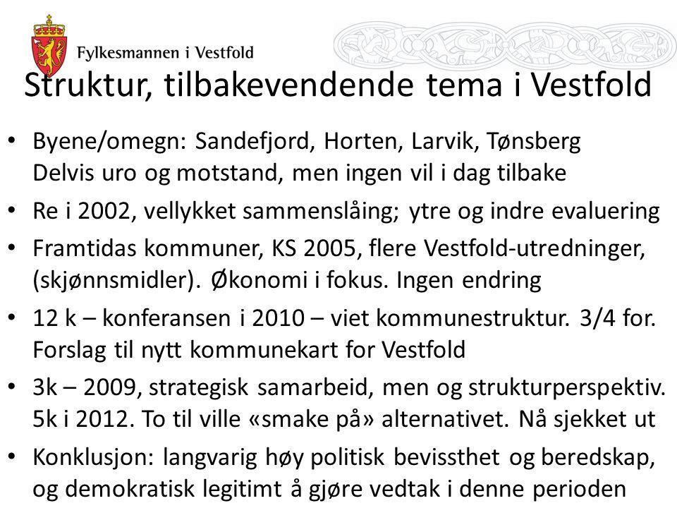 Struktur, tilbakevendende tema i Vestfold Byene/omegn: Sandefjord, Horten, Larvik, Tønsberg Delvis uro og motstand, men ingen vil i dag tilbake Re i 2002, vellykket sammenslåing; ytre og indre evaluering Framtidas kommuner, KS 2005, flere Vestfold-utredninger, (skjønnsmidler).