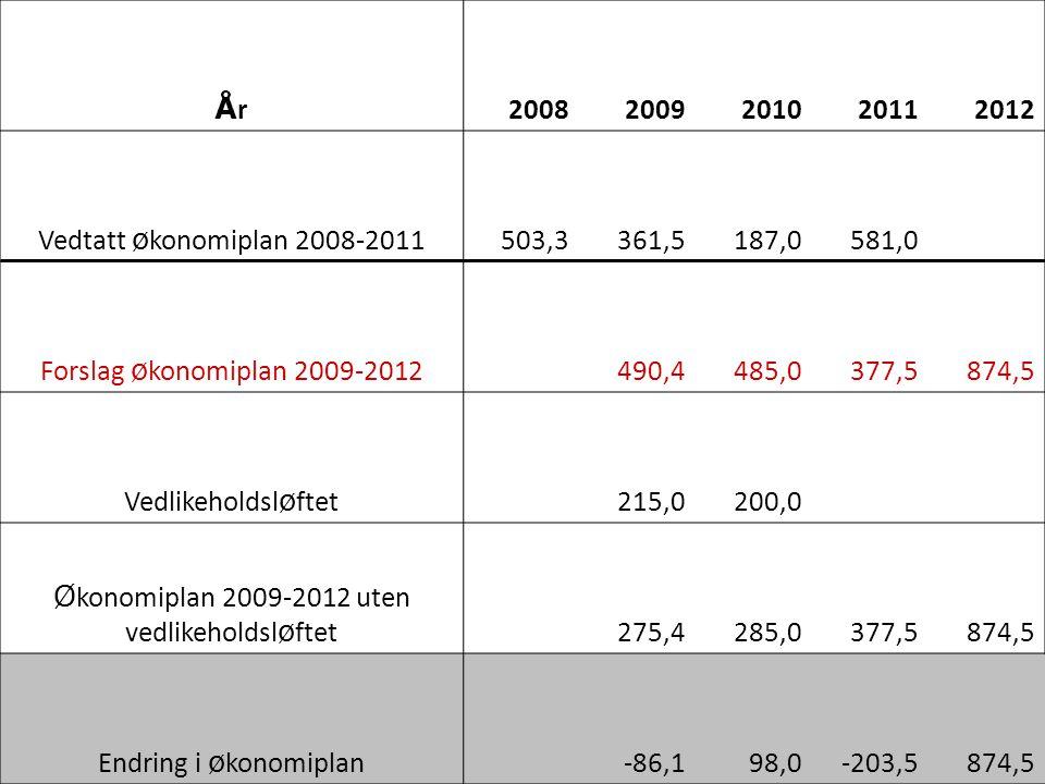 ÅrÅr20082009201020112012 Vedtatt ø konomiplan 2008-2011503,3361,5187,0581,0 Forslag ø konomiplan 2009-2012 490,4485,0377,5874,5 Vedlikeholdsl ø ftet 215,0200,0 Ø konomiplan 2009-2012 uten vedlikeholdsl ø ftet 275,4285,0377,5874,5 Endring i ø konomiplan -86,198,0-203,5874,5