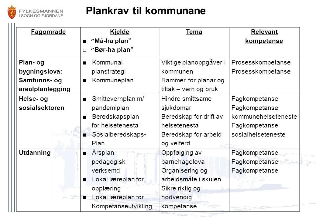 """Fagområde Kjelde ■ """" Må-ha plan"""" □ """" Bør-ha plan"""" Tema Relevant kompetanse Plan- og bygningslova: Samfunns- og arealplanlegging ■ Kommunal planstrateg"""