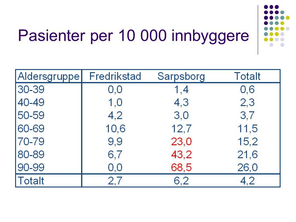 Pasienter per 10 000 innbyggere