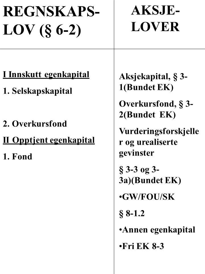 REGNSKAPS- LOV (§ 6-2) I Innskutt egenkapital 1. Selskapskapital 2. Overkursfond II Opptjent egenkapital 1. Fond AKSJE- LOVER Aksjekapital, § 3- 1(Bun