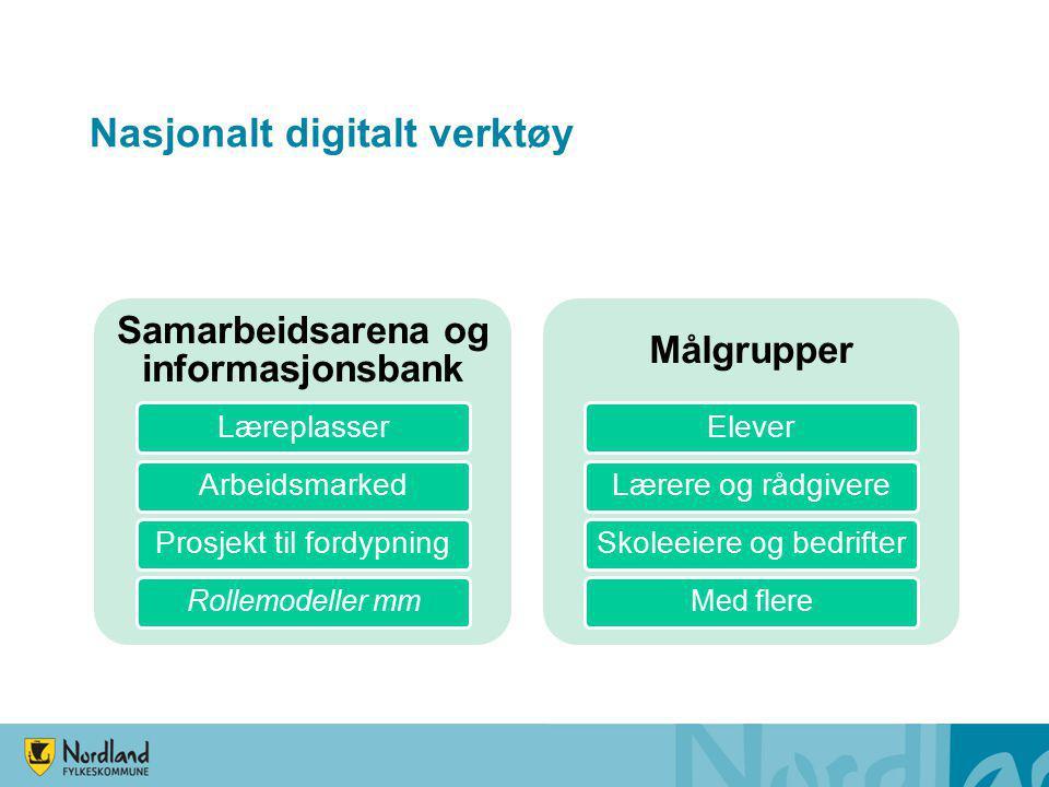 Nasjonalt digitalt verktøy Samarbeidsarena og informasjonsbank LæreplasserArbeidsmarked Prosjekt til fordypning Rollemodeller mm Målgrupper EleverLære