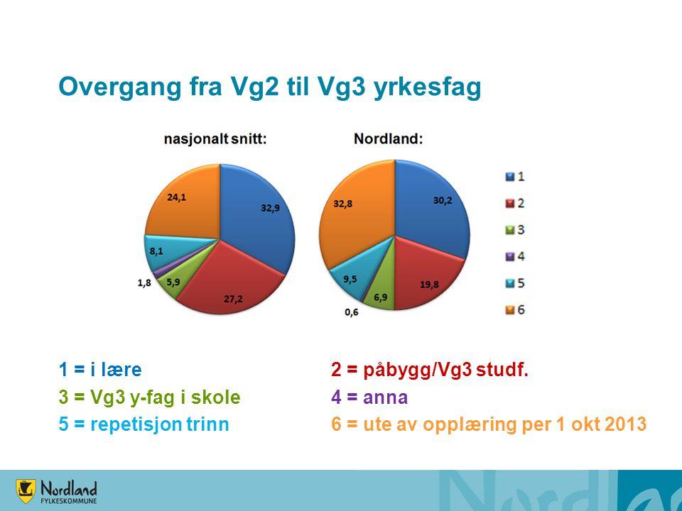 Overgang fra Vg2 til Vg3 yrkesfag 1 = i lære2 = påbygg/Vg3 studf. 3 = Vg3 y-fag i skole4 = anna 5 = repetisjon trinn6 = ute av opplæring per 1 okt 201