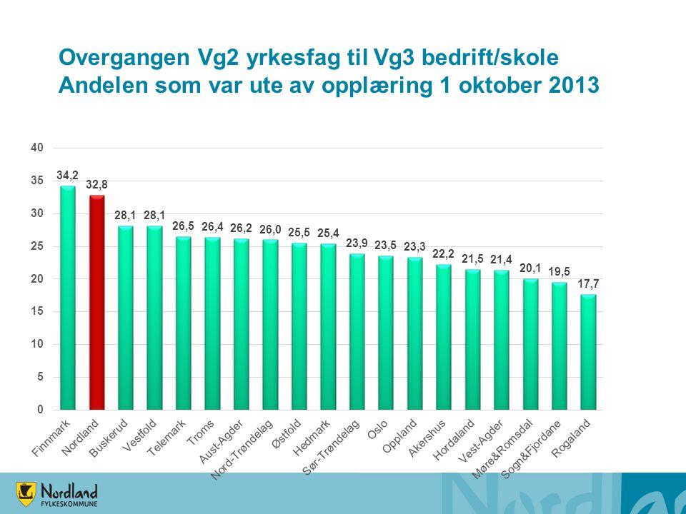 Overgangen Vg2 yrkesfag til Vg3 bedrift/skole Andelen som var ute av opplæring 1 oktober 2013